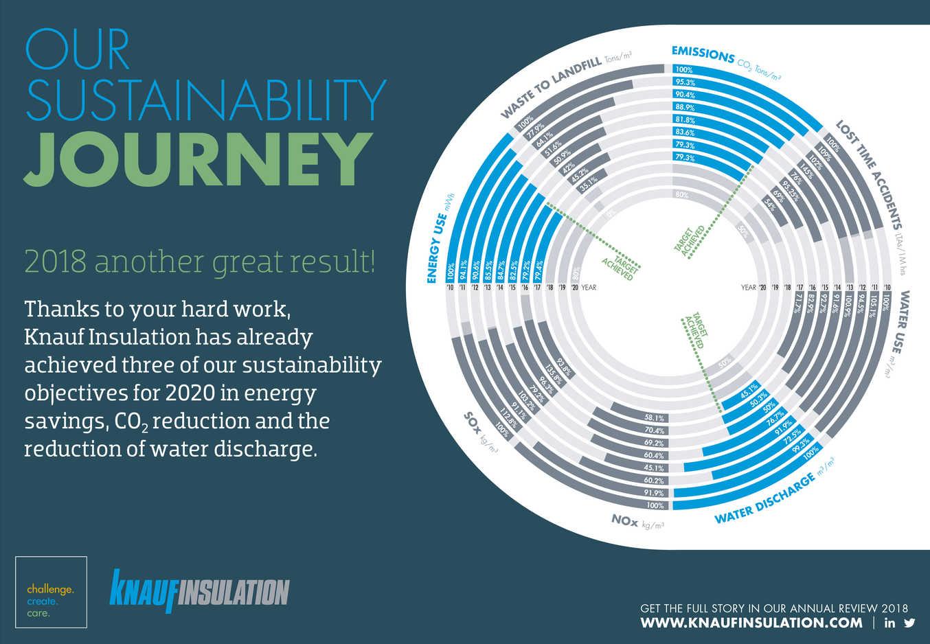 Knauf Insulation alcanza 3 de los 5 objetivos de sostenibilidad para 2020