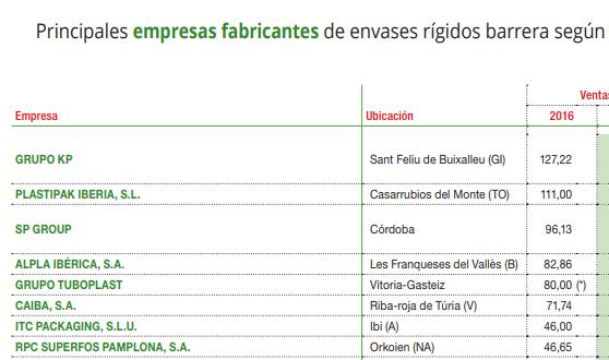 Principales fabricantes de envases rígidos barrera según su cifra de facturación