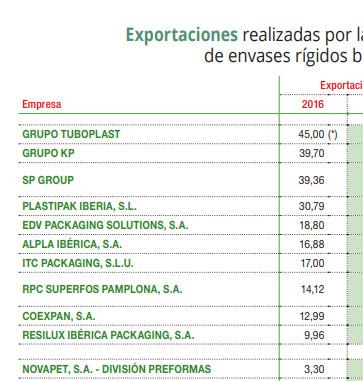 Exportaciones realizadas por los principales fabricantes de envases rígidos barrera