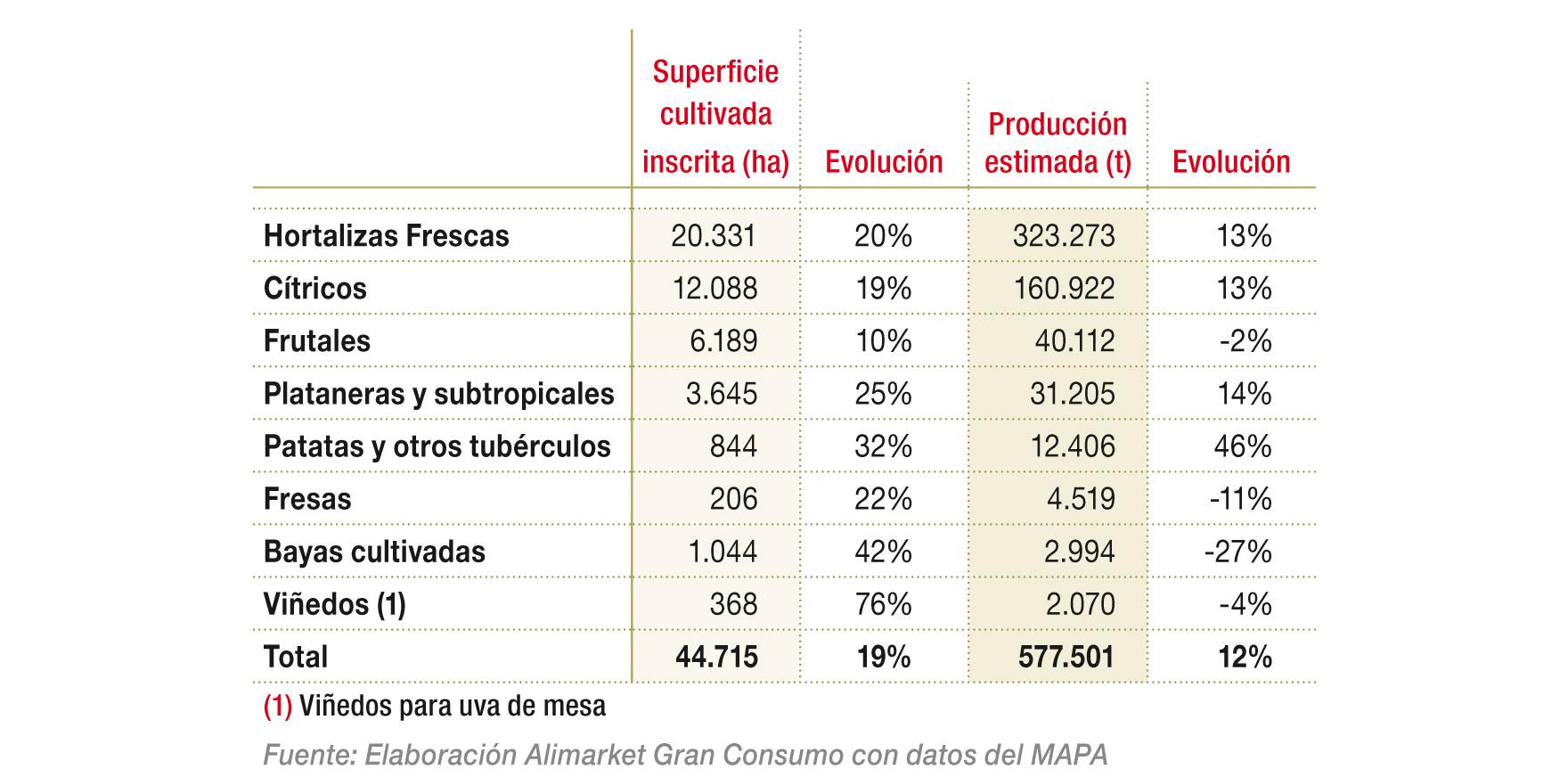 Agricultura Ecológica por tipo de producto  (Frutas y Hortalizas) en 2017