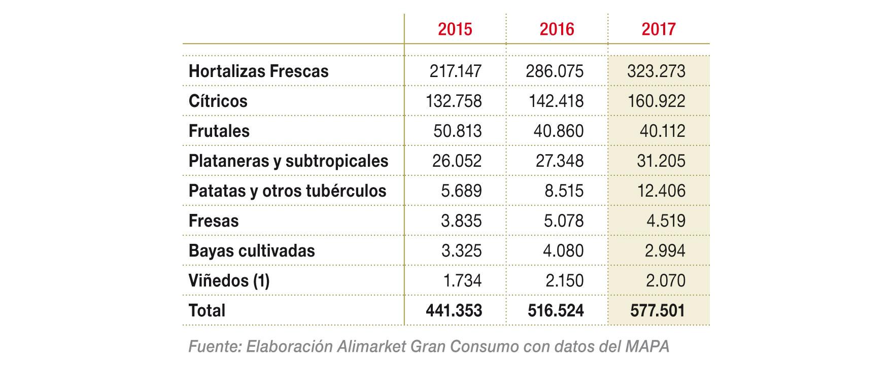 Evolución de la producción estimada de Frutas y Hortalizas ecológicas (t)