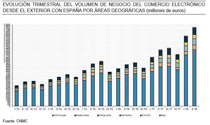 El comercio electrónico supera en España los 9.300 M en el 2T de 2018