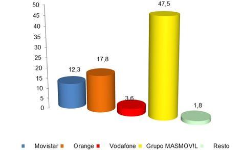 La portabilidad roza 1M de cambios de operador de telecomunicaciones