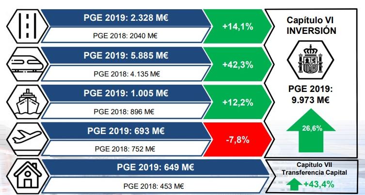 Fomento reactiva las infraestructuras ferroviarias en sus presupuestos de 2019