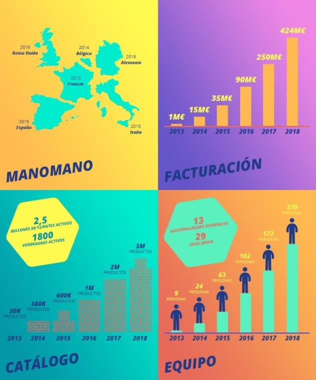 ManoMano estrena oficinas en España