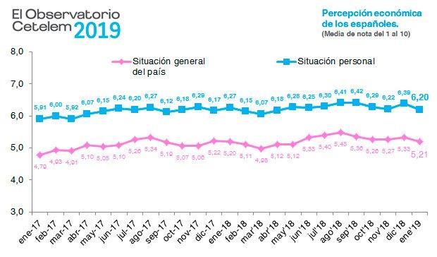 Los españoles se ven mejor que el país