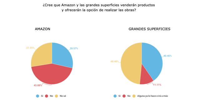 Un 30% de los distribuidores se siente amenazado por Amazon