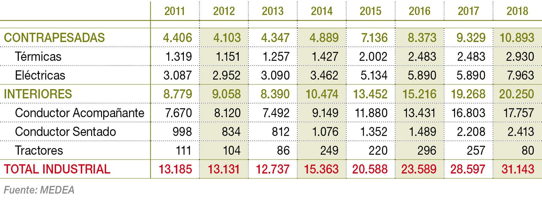 Evolución de la venta de carretillas en los últimos años en unidades