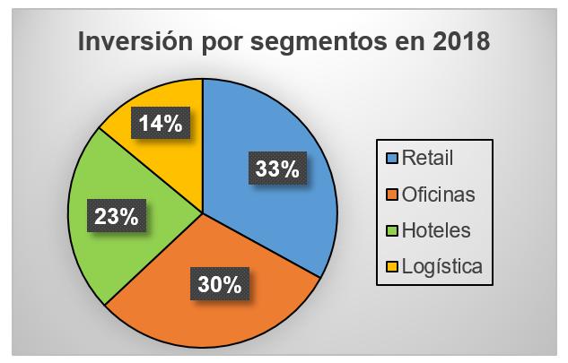 La inversión inmobiliaria no residencial alcanzó los 11.250 M€ en España