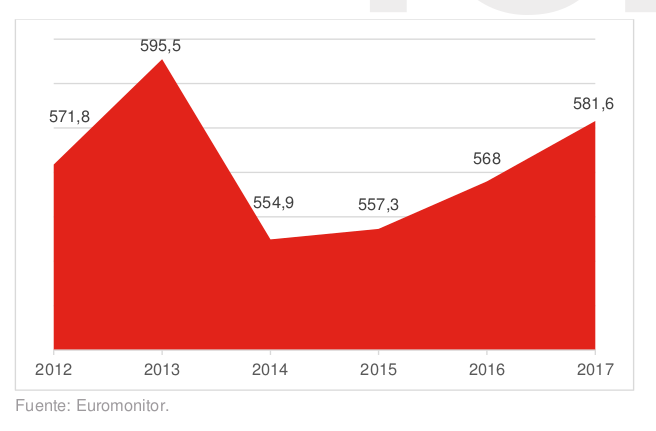 Ventas totales de productos de cuidado del hogar en Portugal 2017 (M€)
