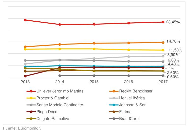 Evolución cuota de mercado en la higiene doméstica en Portugal (2013-2017)