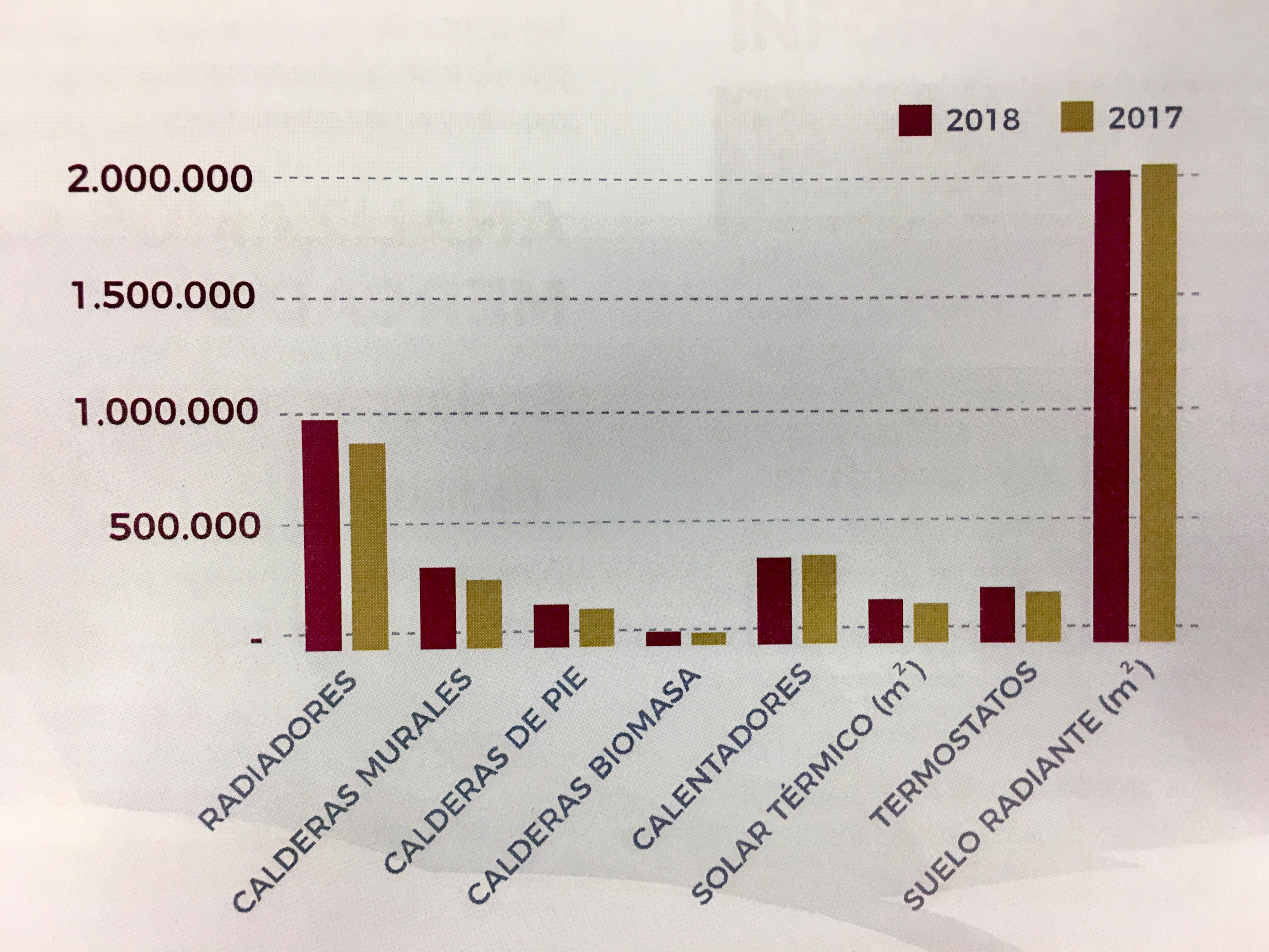 El mercado español de calefacción y ACS superó los 455 M€ en 2018