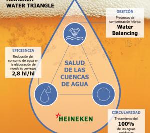 Heineken define sus objetivos 2030 para proteger las fuentes de agua