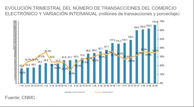 El ecommerce supera en España los 10.000 M€ en el 3T