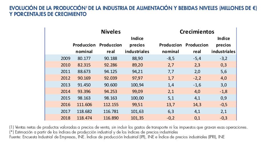 La producción alimentaria se estanca