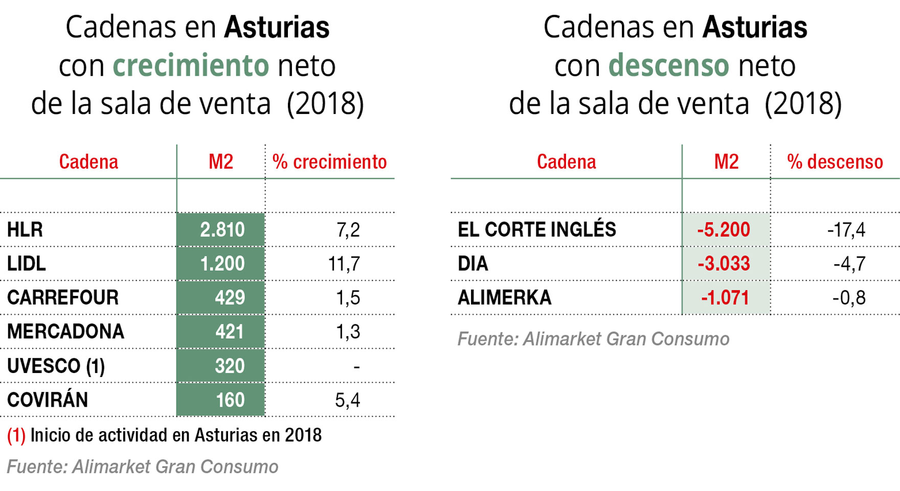Asturias retrocede en sala de venta por tercer año consecutivo