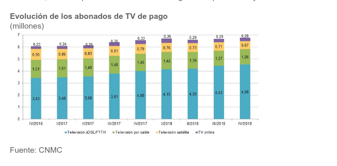 El mercado minorista Telecom cierra estable en 2018