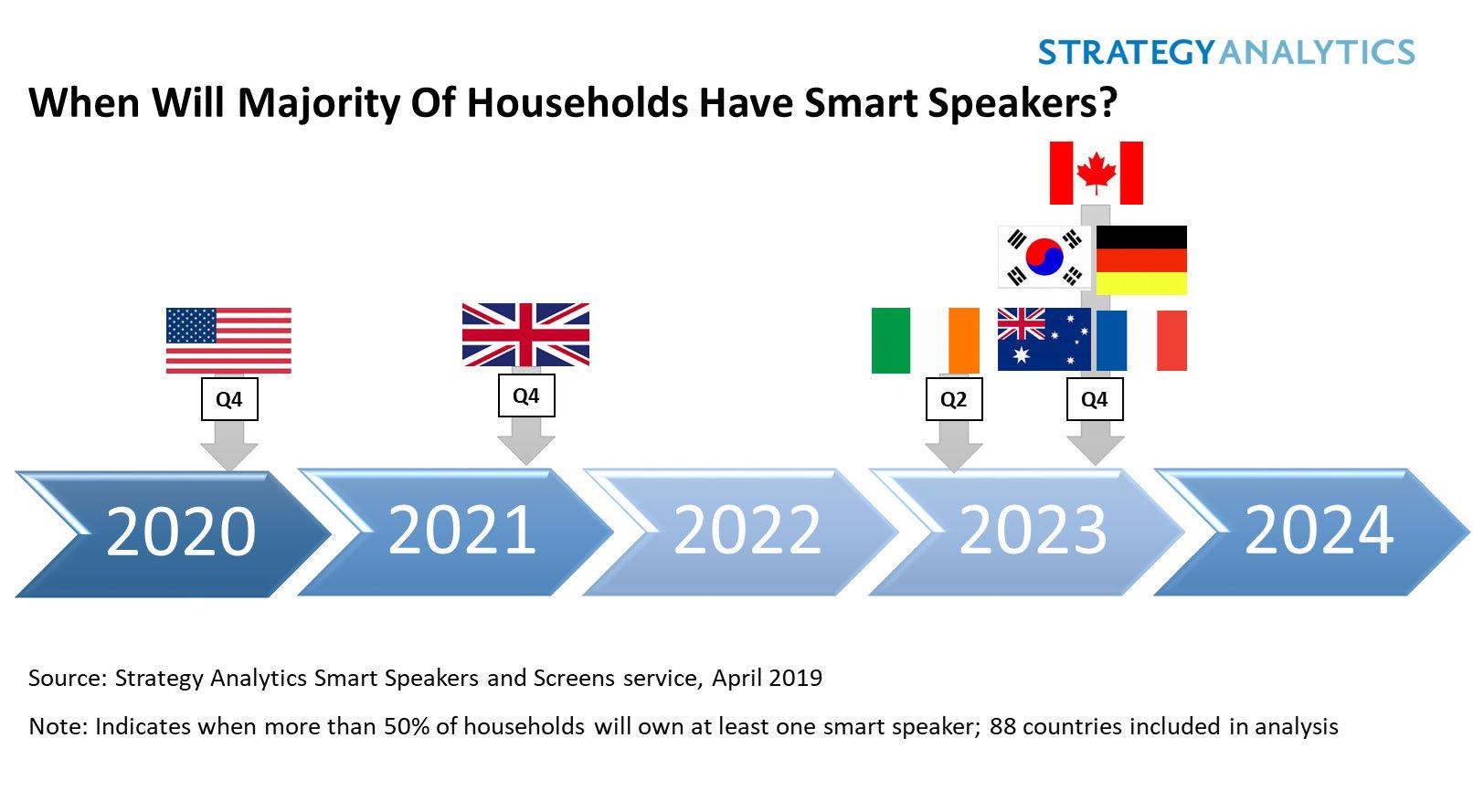El mercado de altavoces inteligentes logrará un volumen de 134 M en 2019