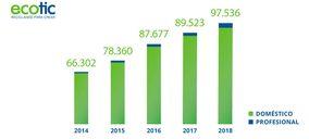 Ecotic gestionó cerca de 100.000 toneladas de RAEE en 2018