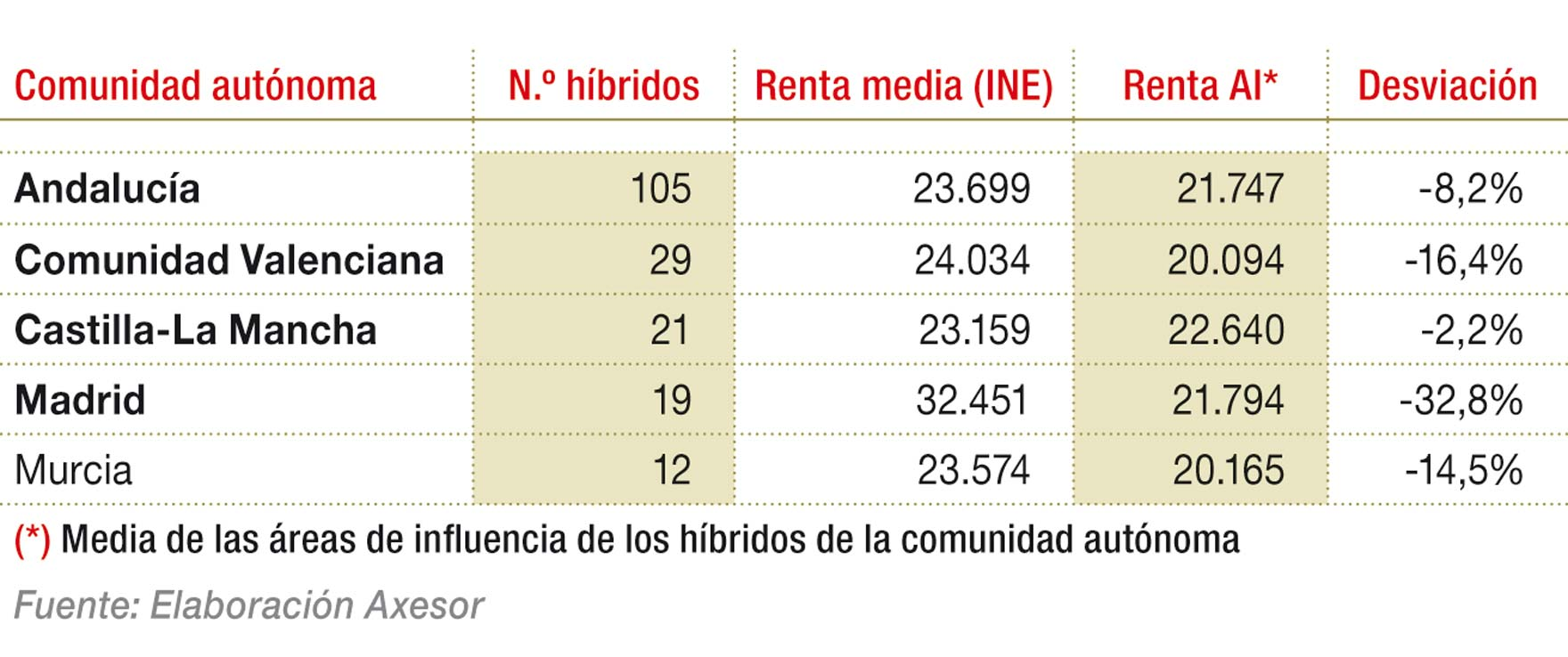 Perfil económico de las ubicaciones de los establecimientos híbridos