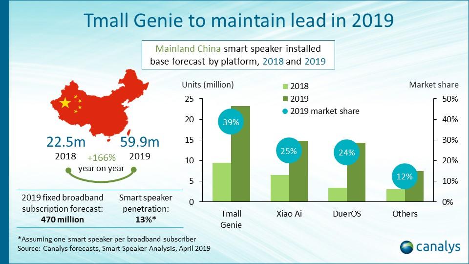 El mercado de altavoces inteligentes crecerá un 82,40% en 2019