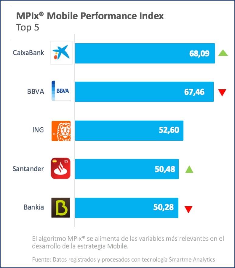 CaixaBank y BBVA lideran la carrera de la banca móvil