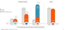 Instagram lidera la generación de interacciones en Gran Consumo