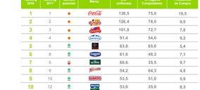 ¿Cuáles son las marcas preferidas por el consumidor español?