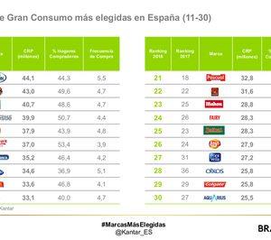'Fairy' y 'Colgate', entre las marcas de No Alimentación que más compran los españoles