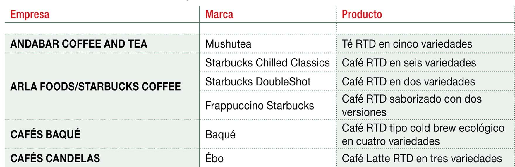 Principales marcas de bebidas de café o té RTD
