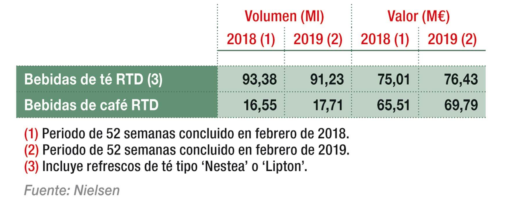 Reparto del mercado de bebidas RTD en retail