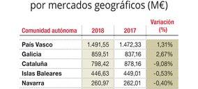 Las ventas de Eroski caen un 2%, solo mitigadas por el crecimiento en Euskadi y Galicia