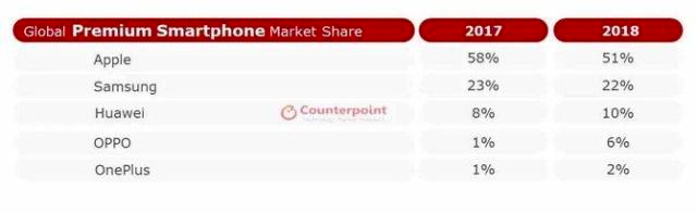 OnePlus duplica su cuota de mercado a nivel mundial
