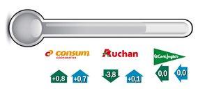 La distribución adelgaza en supermercados y superficie hasta junio