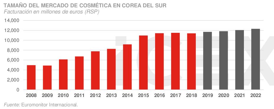 ¿Qué oportunidades ofrece el mercado de la cosmética en Corea del Sur?