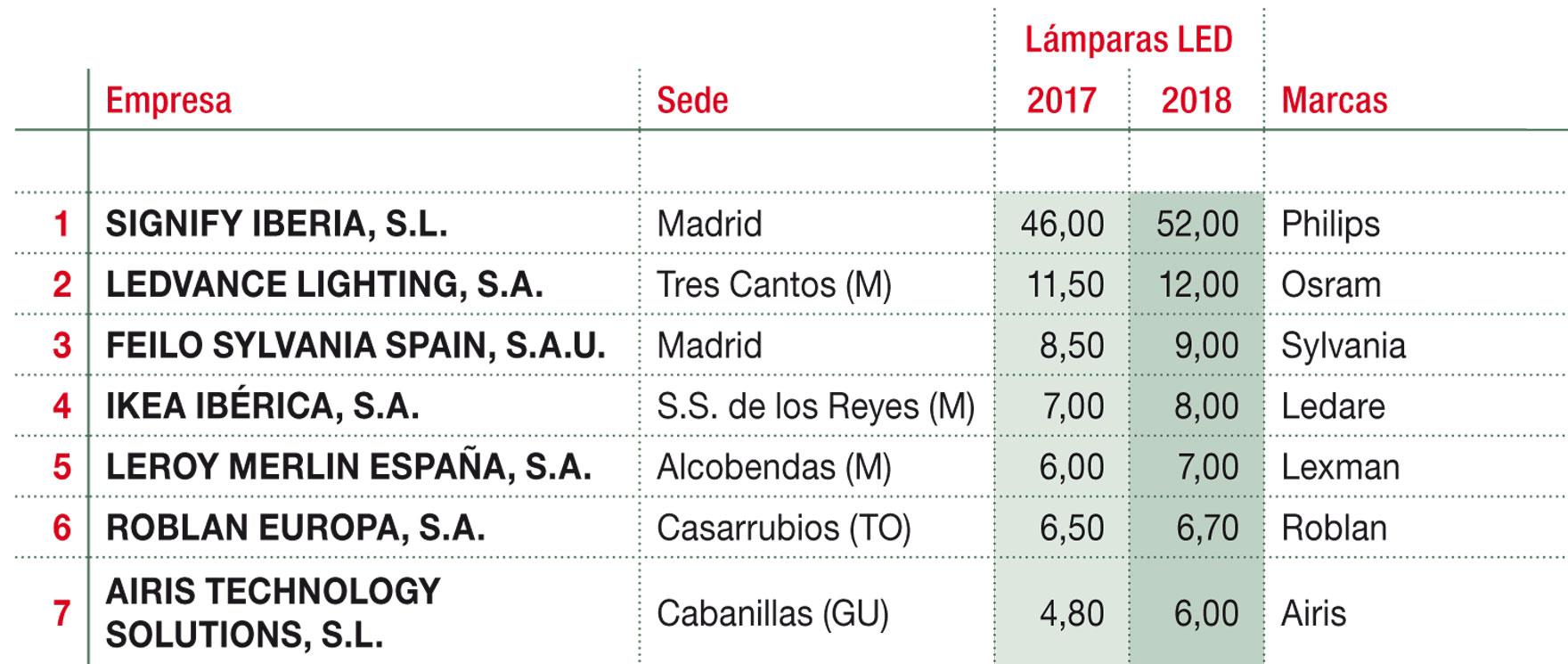 Ventas estimadas por lámparas LED de las principales importadoras para el mercado español (M€)