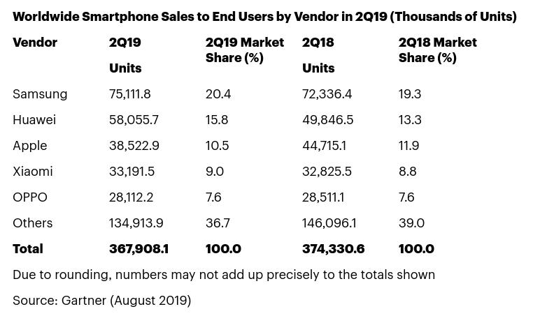 La venta de smartphones continúa descendiendo en 2019