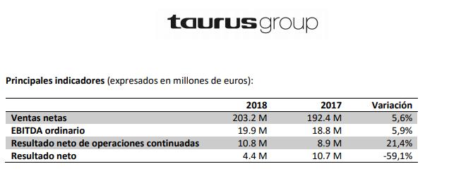 Taurus Group facturó 203 M€ y vendió el negocio de Brasil y 'Mallory'