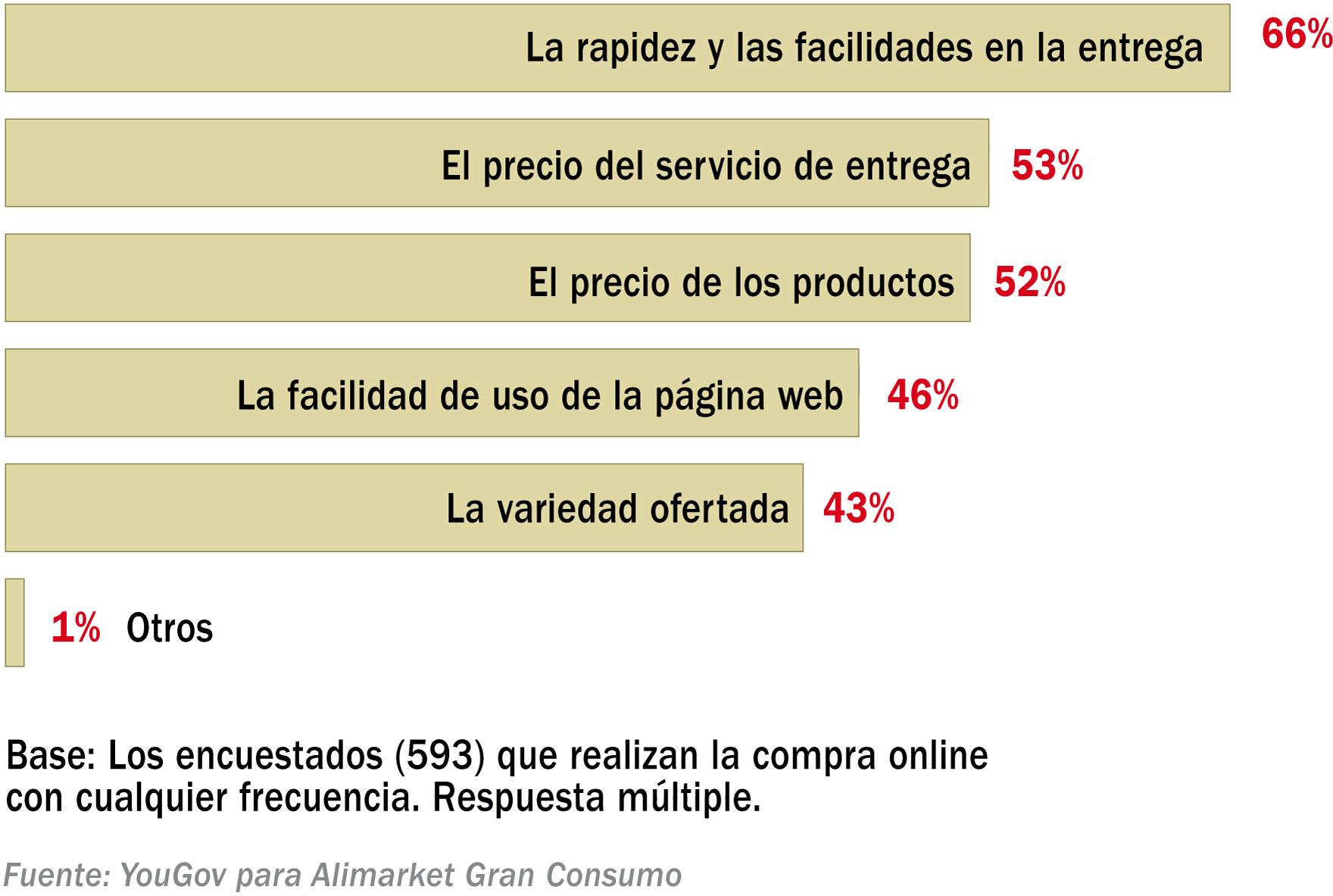 Motivos para elegir supermercado online