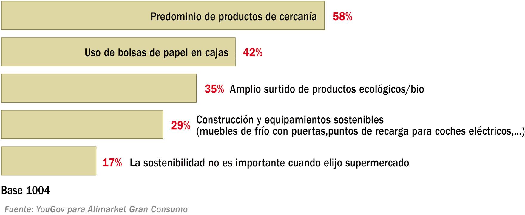 Importancia de los factores de sostenibilidad para elegir supermercado