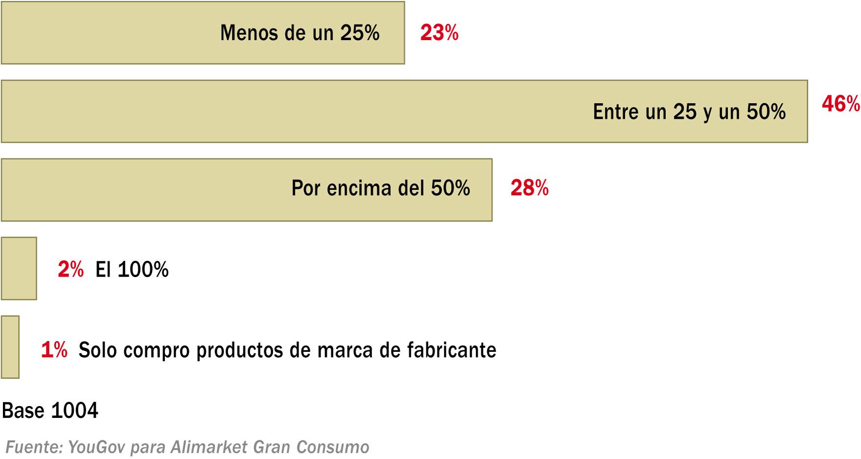 Porcentaje que representa la marca blanca en el total de la compra