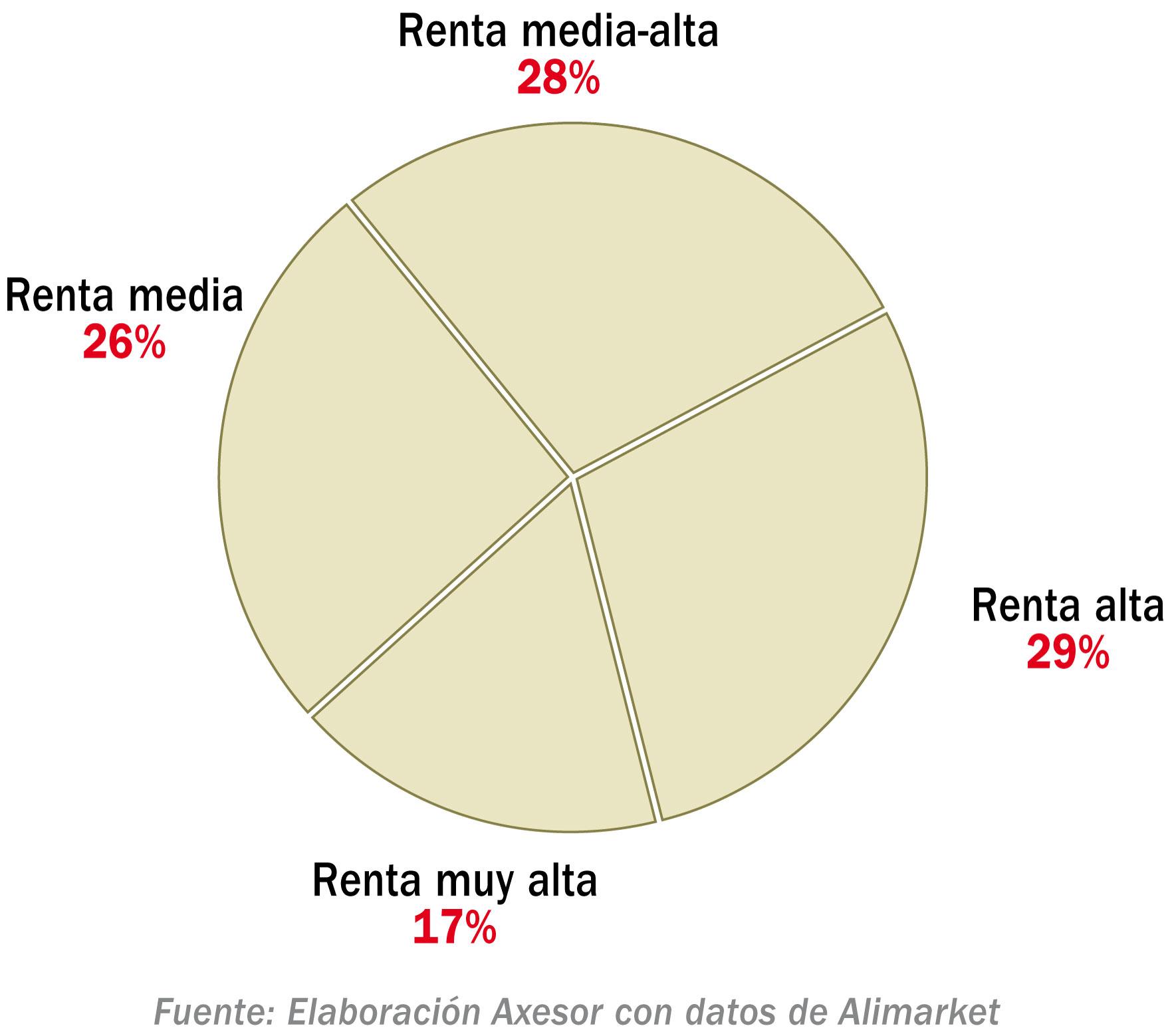 Aperturas y reaperturas según nivel de renta (2014 - Agosto 2019)