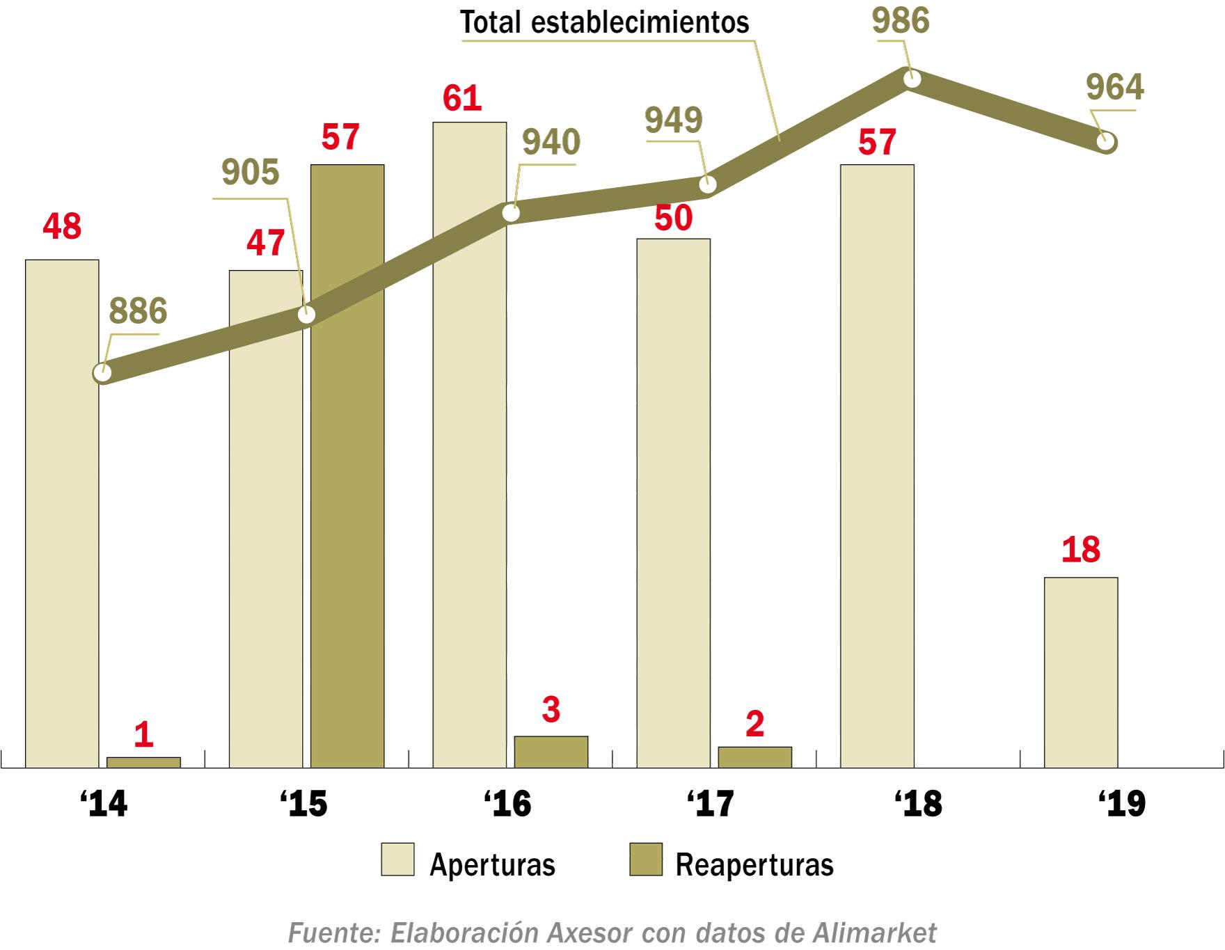 Evolución de las aperturas, reaperturas y establecimientos (2014 - Agosto 2019)