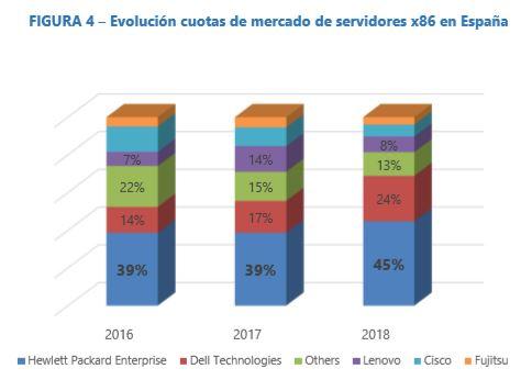 El mercado de los servidores x86 subirá un 12% en España en 2019