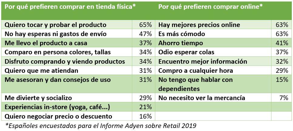 Los retailers pierden 2,9 B al año a nivel mundial