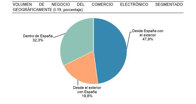 El ecommerce supera en España los 10.900 M€ en el primer trimestre