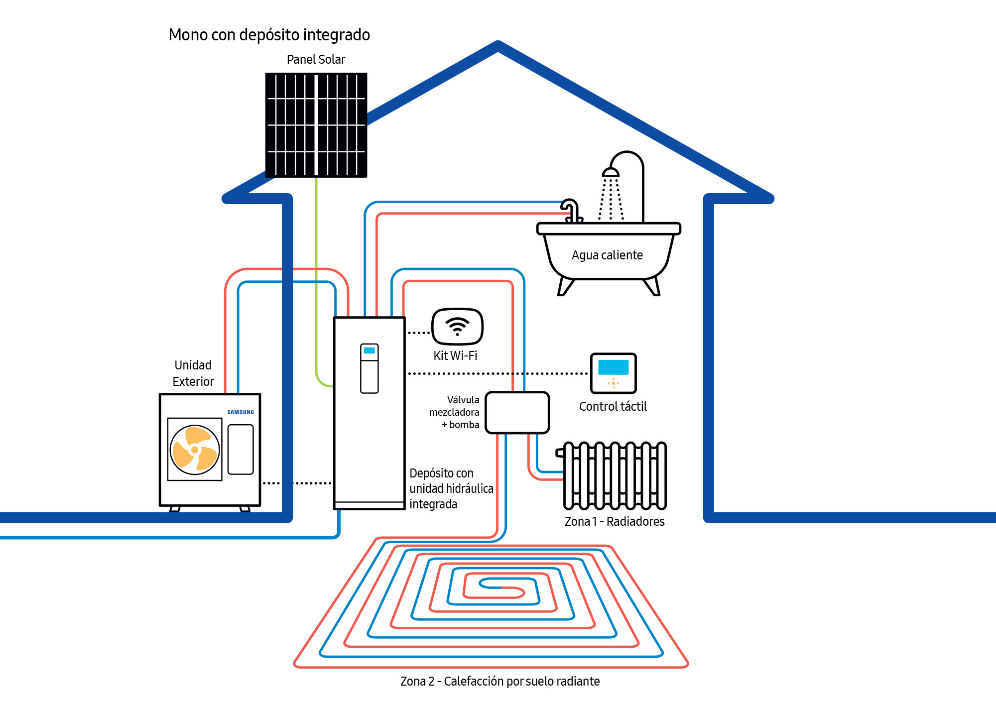 Samsung presenta ClimateHub