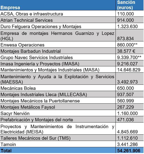 Empresas sancionadas según la CNMV