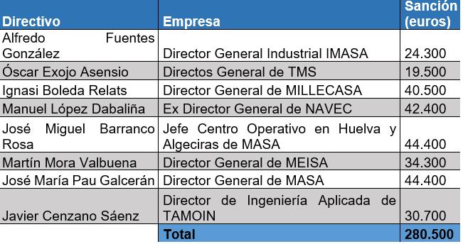 Directivos sancionados según la CNMV