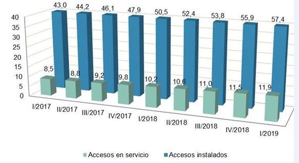 Descienden los ingresos minoristas de telecomunicaciones en el primer trimestre de 2019